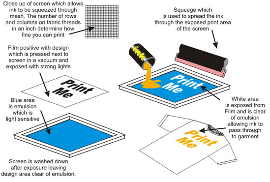 Silk screen printing for How to shirt printing